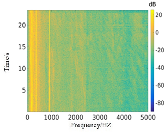 Figure 2 for Underwater Target Recognition based on Multi-Decision LOFAR Spectrum Enhancement: A Deep Learning Approach