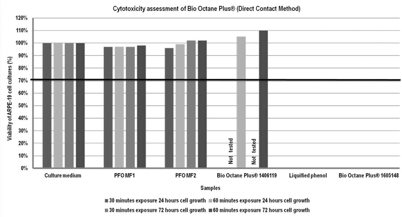 Figure 4 Cytotoxicity assessment of Bio Octane Plus (batch numbers 1605148 and 1406119) on retinal pigment epithelial cells (ARPE-19 cell line). The ARPE-19 cell cultures were prepared and directly exposed for 30 and 60 min to various negative controls: culture medium, perfluorooctane (PFO) samples of manufacturers 1 and 2 (MF1, MF2, tested repeatedly (n≥3), non-cytotoxic) and Bio Octane Plus batch number 1406119 (suspected to be non-cytotoxic; batch number 1406119 was tested for only 60 min and cultured for 24 and 72 hours due to the scarce amount of sample available). The positive control consisted of liquefied phenol. The suspected toxic product was Bio Octane Plus batch number 1605148. After the exposure period, the cell cultures are grown for the next 24 or 72 hours, and the 3-(4,5-dimethylthiazol-2-yl)−2,5-diphenyltetrazolium bromide assay was performed to detect cell culture viability. The results were compared by setting the mean optical density of the control culture medium group to 100%. The results confirmed that culture viability was >70% for all negative groups including Bio Octane Plus batch number 1406119 (non-cytotoxic as per the International Organization for Standardization (ISO) 10993-5:2009 norms) and <70% for positive control group and Bio Octane Plus batch number 1605148 (cytotoxic as per ISO 10993-5:2009 norms).