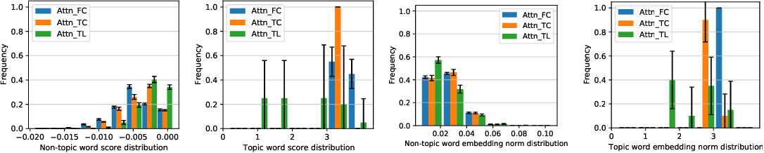 Figure 1 for On the Dynamics of Training Attention Models