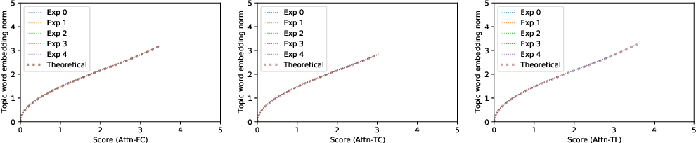 Figure 2 for On the Dynamics of Training Attention Models