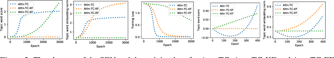 Figure 3 for On the Dynamics of Training Attention Models