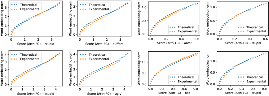 Figure 4 for On the Dynamics of Training Attention Models