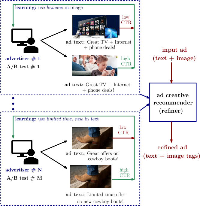 Figure 1 for Learning to Create Better Ads: Generation and Ranking Approaches for Ad Creative Refinement