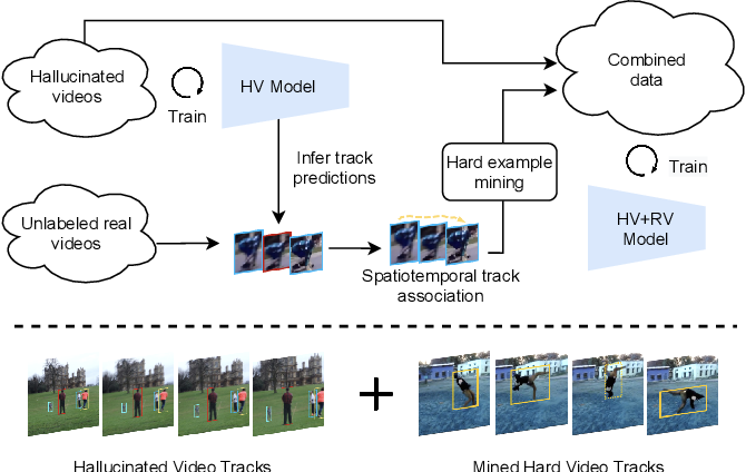 Figure 1 for Multi-Object Tracking with Hallucinated and Unlabeled Videos