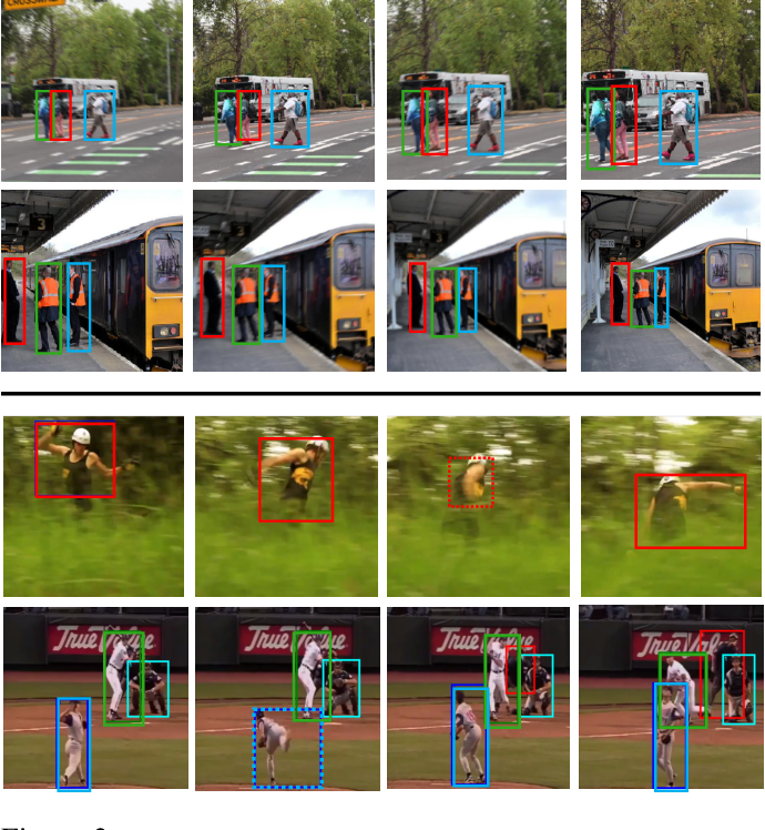 Figure 3 for Multi-Object Tracking with Hallucinated and Unlabeled Videos