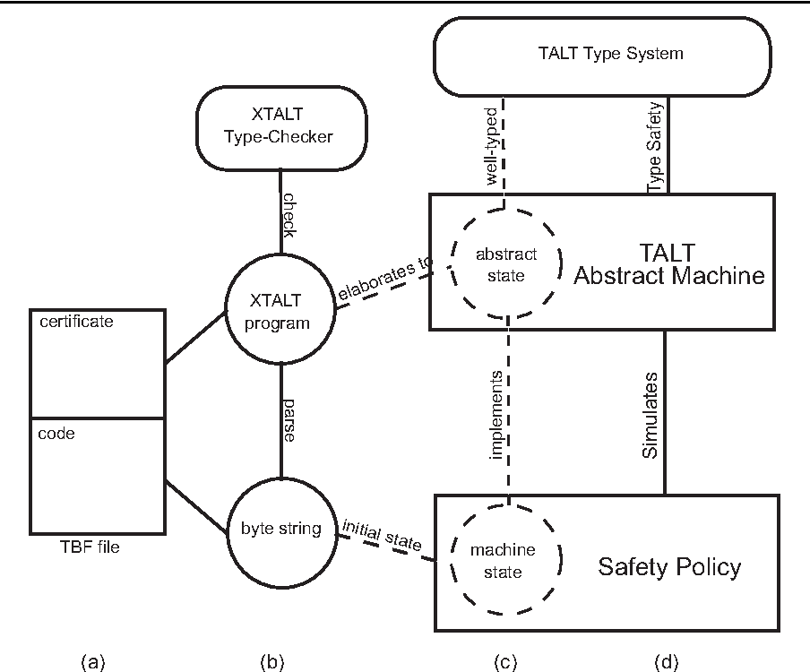 Static Enforcement Of Timing Policies Using Code Certification