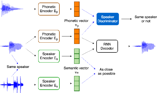 Figure 1 for Towards Unsupervised Automatic Speech Recognition Trained by Unaligned Speech and Text only