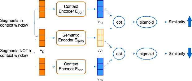 Figure 3 for Towards Unsupervised Automatic Speech Recognition Trained by Unaligned Speech and Text only