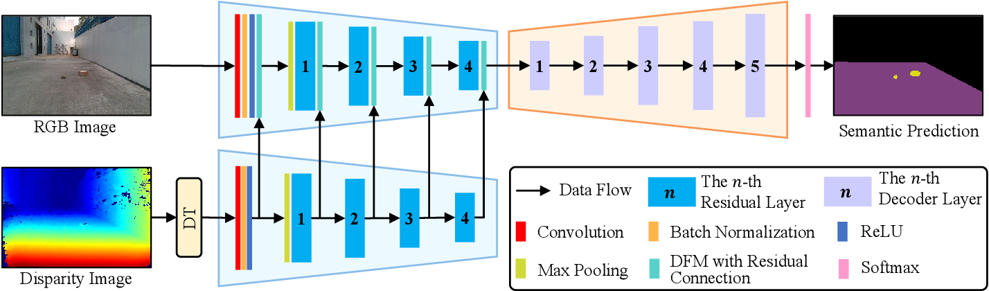 Figure 1 for Dynamic Fusion Module Evolves Drivable Area and Road Anomaly Detection: A Benchmark and Algorithms