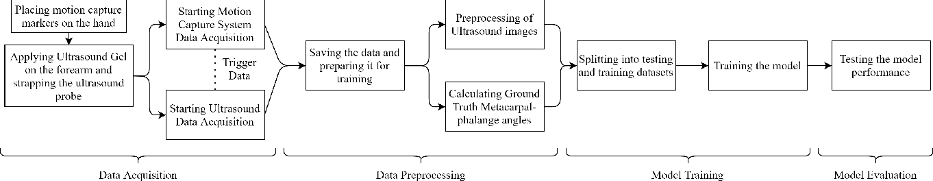 Figure 2 for Prediction of Metacarpophalangeal joint angles and Classification of Hand configurations based on Ultrasound Imaging of the Forearm