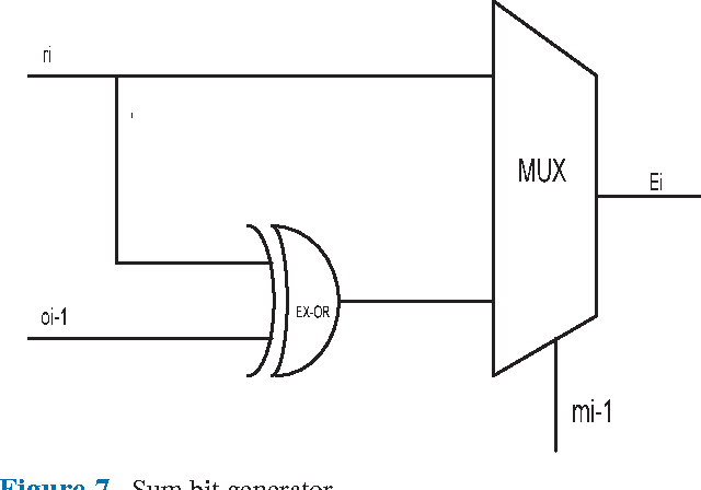 Figure 7 from ALU design using Pseudo Dynamic Buffer based