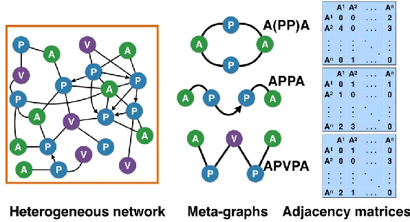 Figure 1 for Meta-Graph Based HIN Spectral Embedding: Methods, Analyses, and Insights