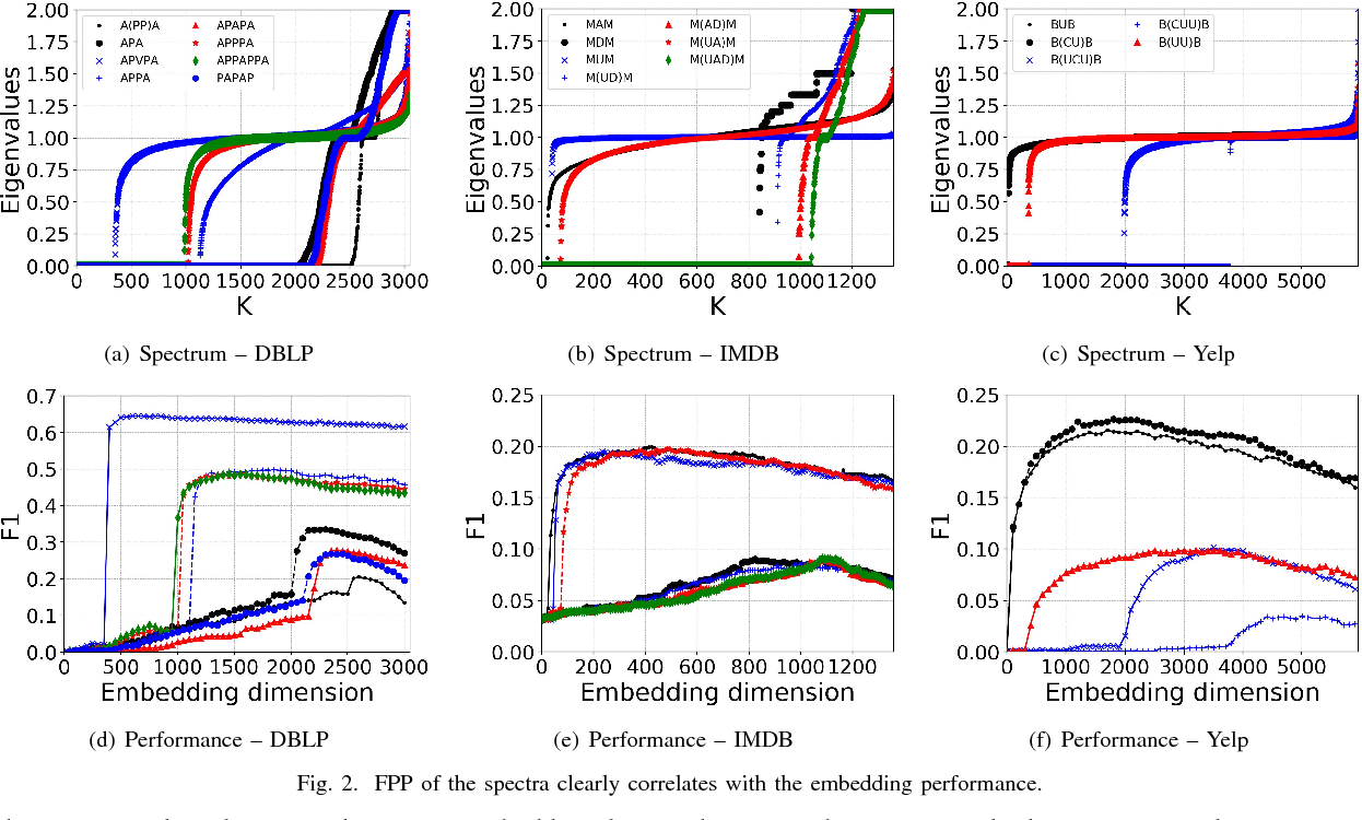 Figure 2 for Meta-Graph Based HIN Spectral Embedding: Methods, Analyses, and Insights