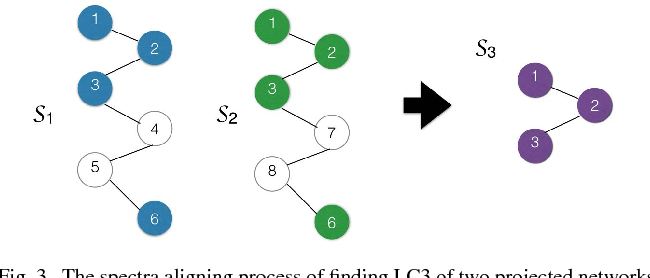 Figure 3 for Meta-Graph Based HIN Spectral Embedding: Methods, Analyses, and Insights