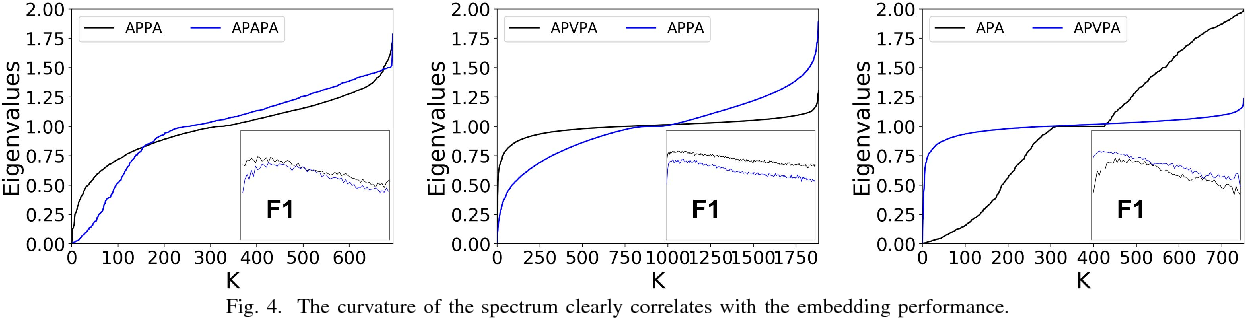Figure 4 for Meta-Graph Based HIN Spectral Embedding: Methods, Analyses, and Insights