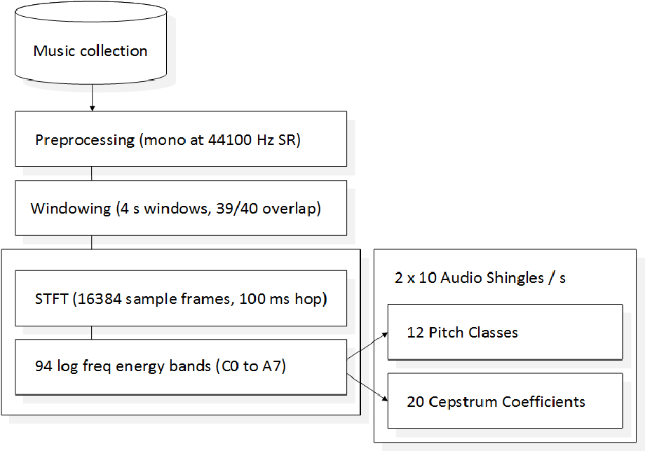 Automatic Recognition of Samples in Musical Audio - Semantic Scholar