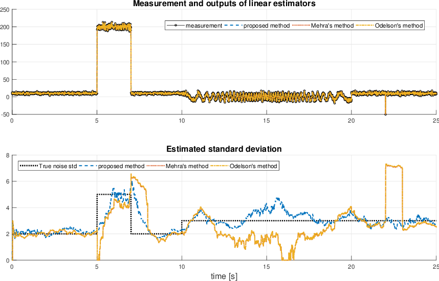 Figure 1 for A simple and robust method for noise variance estimation for time-varying signals