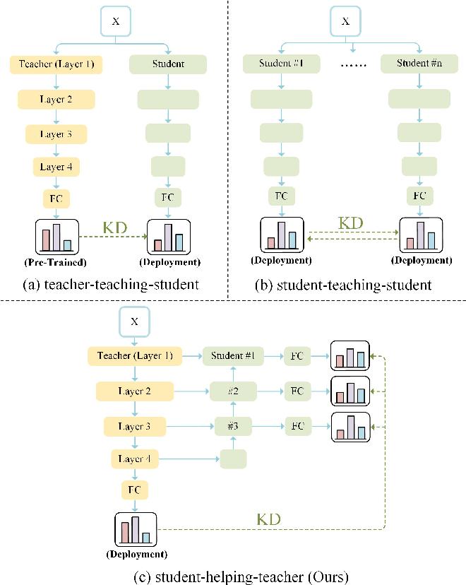 Figure 1 for Student Helping Teacher: Teacher Evolution via Self-Knowledge Distillation