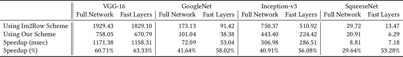 Figure 2 for Efficient Winograd or Cook-Toom Convolution Kernel Implementation on Widely Used Mobile CPUs
