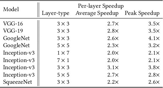Figure 4 for Efficient Winograd or Cook-Toom Convolution Kernel Implementation on Widely Used Mobile CPUs