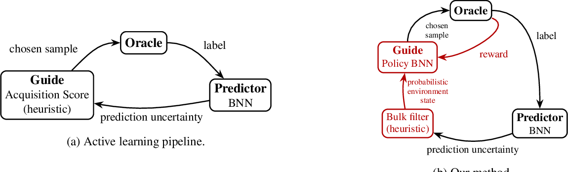 Figure 1 for Deep Active Learning with Adaptive Acquisition