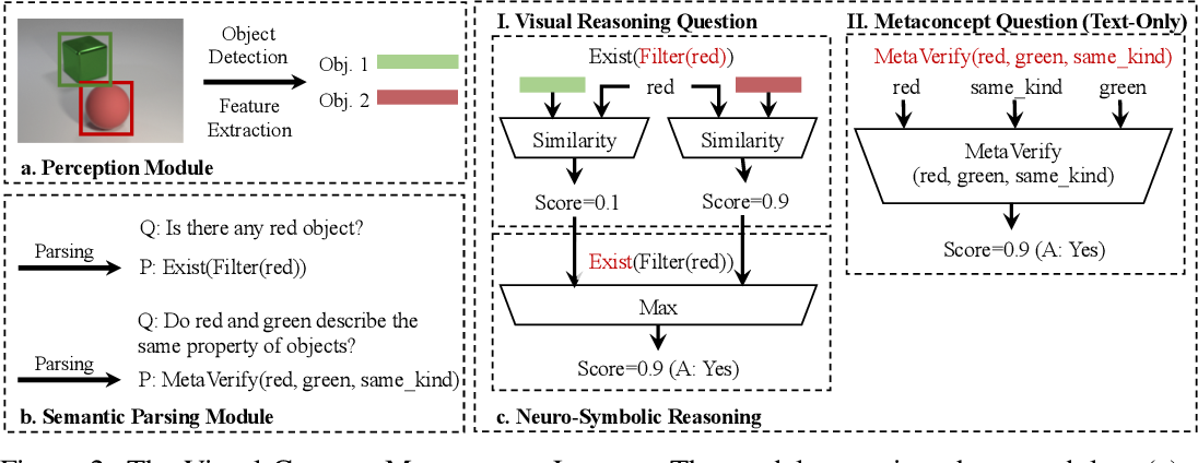 Figure 4 for Visual Concept-Metaconcept Learning