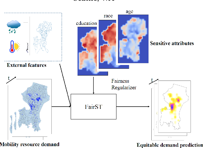 Figure 1 for FairST: Equitable Spatial and Temporal Demand Prediction for New Mobility Systems
