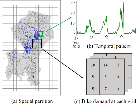 Figure 3 for FairST: Equitable Spatial and Temporal Demand Prediction for New Mobility Systems