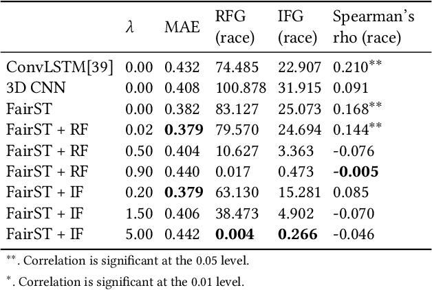 Figure 4 for FairST: Equitable Spatial and Temporal Demand Prediction for New Mobility Systems