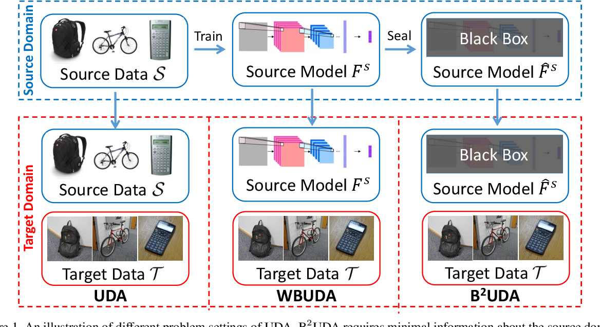 Figure 1 for Unsupervised Domain Adaptation of Black-Box Source Models