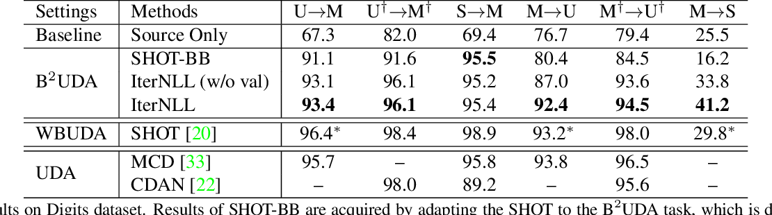 Figure 4 for Unsupervised Domain Adaptation of Black-Box Source Models