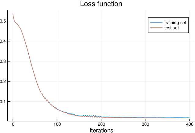 Figure 3 for QDNN: DNN with Quantum Neural Network Layers