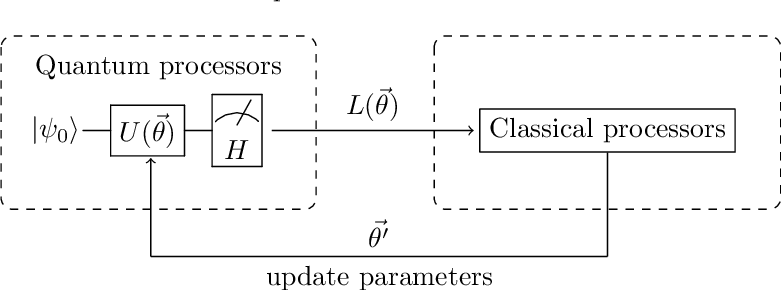 Figure 1 for QDNN: DNN with Quantum Neural Network Layers