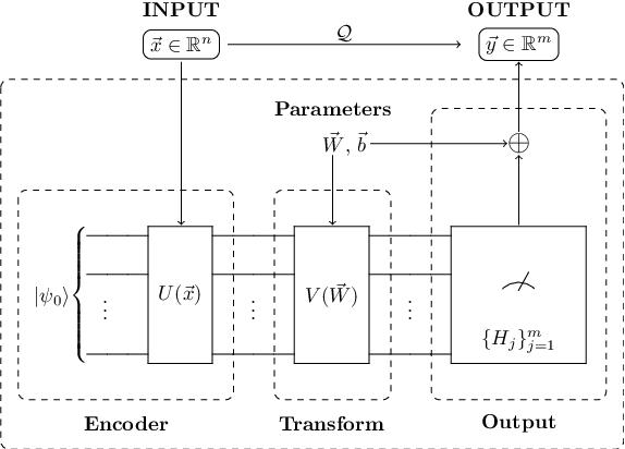 Figure 2 for QDNN: DNN with Quantum Neural Network Layers