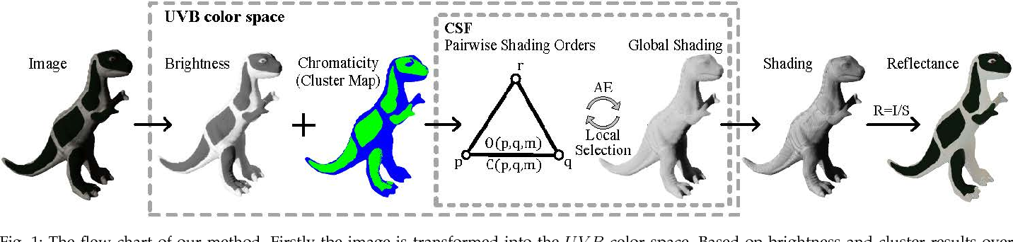 Figure 1 for Consistency-aware Shading Orders Selective Fusion for Intrinsic Image Decomposition