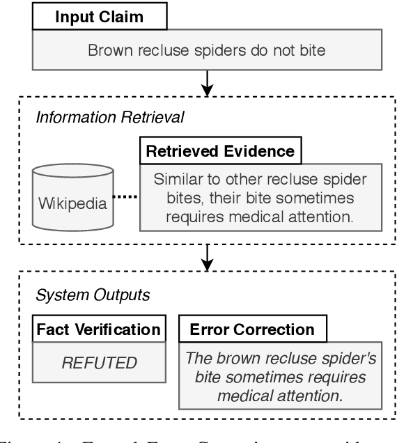 Figure 1 for Factual Error Correction of Claims