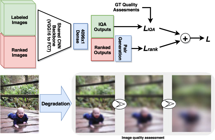 Figure 3 for Exploiting Unlabeled Data in CNNs by Self-supervised Learning to Rank