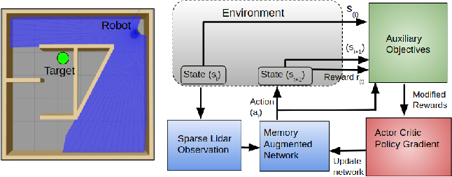 Figure 1 for Learning Sample-Efficient Target Reaching for Mobile Robots