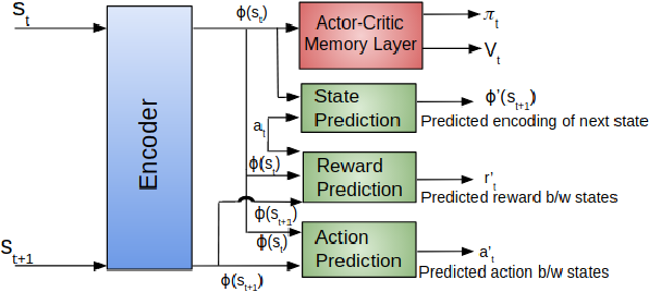 Figure 2 for Learning Sample-Efficient Target Reaching for Mobile Robots