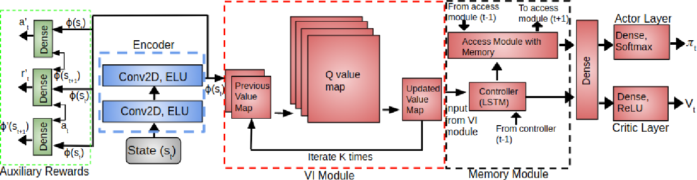 Figure 3 for Learning Sample-Efficient Target Reaching for Mobile Robots
