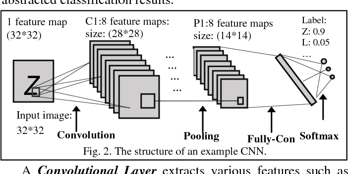 Figure 3 for Optimizing Memory Efficiency for Deep Convolutional Neural Networks on GPUs