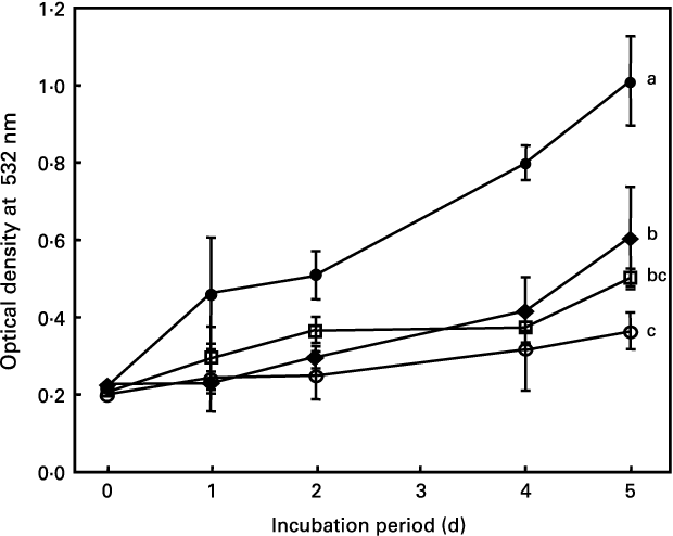 Fig. 3. Antioxidant effects of purple-pigment fractions from Kitamurasaki (KM) and Hokkai no. 92 (H92) potato flakes on linoleic acid oxidation. Mixtures were incubated at 408C for 0, 1, 2, 4 and 5 d. Each of the fractions from substrate solutions (n 3) was obtained in every 24 h period. For details of procedures, see pp. 1126–1127. Values are means with their standard deviations depicted by vertical bars. †, control; W, 6-hydroxy-2,5,7,8-tetramethylchroman-2-carboxylic acid (trolox); V, 0·03 % KM; A, 0·03 % H92. a,b,c Mean values with unlike superscript letters were significantly different (P,0·05).