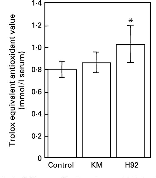 Fig. 4. Total antioxidant potentials of sera from rats fed the basal (control), Kitamurasaki (KM) and Hokkai no. 92 (H92) potato flake diets for 4 weeks determined by scavenging of 2,20-azinobis(3-ethylbenzothiazoline-6-sulphonate) radical cations. For details of procedures and diets, see pp. 1126– 1127 and Table 1. Values are means with their standard deviations depicted by vertical bars (data obtained from five animals). Mean value was significantly different from that of the control group (Student's t test): *P,0·05. Trolox, 6-hydroxy-2,5,7,8-tetramethyl-chroman-2-carboxylic acid.