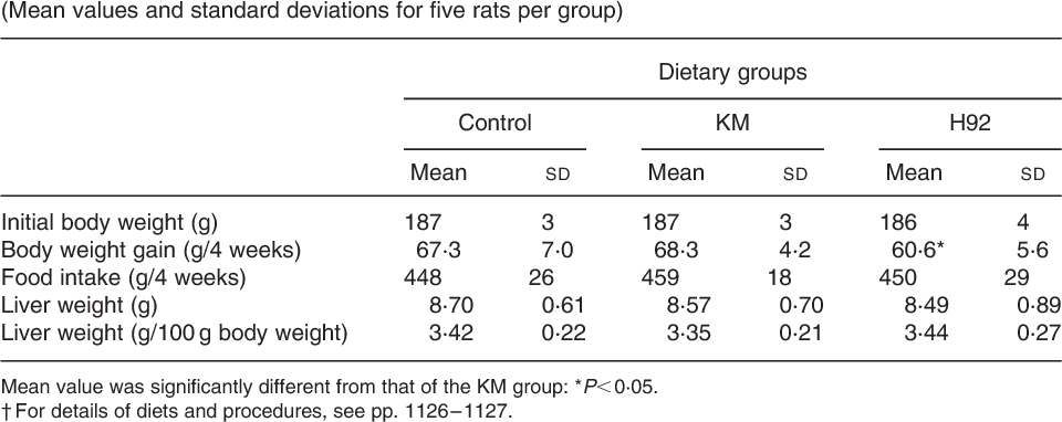 Table 3. Body weight, food intake and liver weight in rats fed Kitamurasaki and (KM) Hokkai no. 92 (H92) potato flakes for 4 weeks†