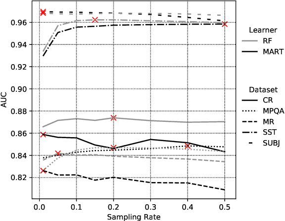 Figure 4 for Modeling Text with Decision Forests using Categorical-Set Splits