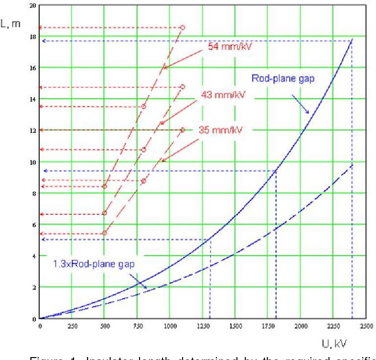 Figure 1 from Selection between indoor or outdoor DC yards
