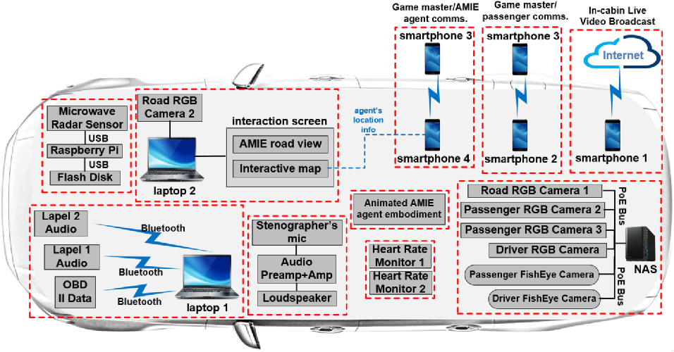 Figure 1 for Natural Language Interactions in Autonomous Vehicles: Intent Detection and Slot Filling from Passenger Utterances