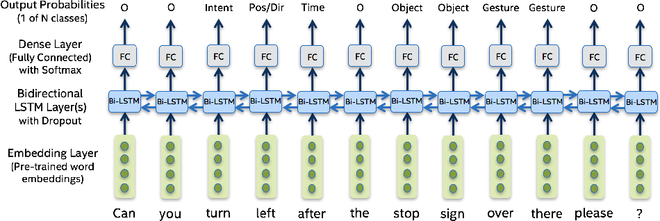 Figure 4 for Natural Language Interactions in Autonomous Vehicles: Intent Detection and Slot Filling from Passenger Utterances