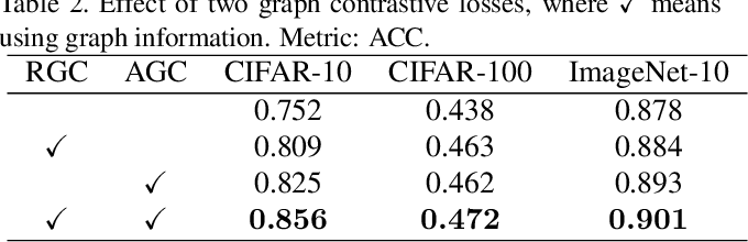 Figure 4 for Graph Contrastive Clustering