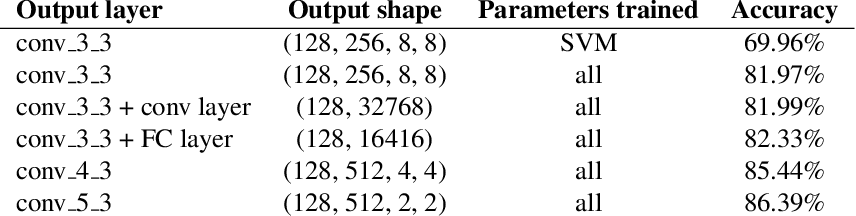 Figure 2 for Semi-supervised Fisher vector network